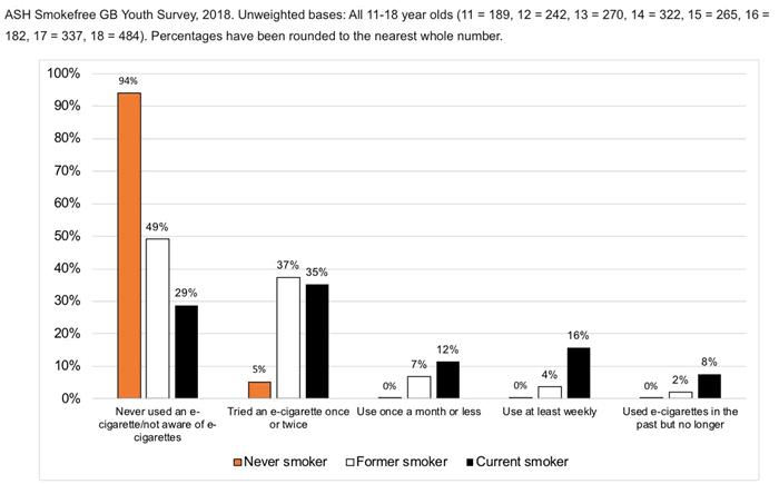 UK jongeren esigaret-gebruik 2018.