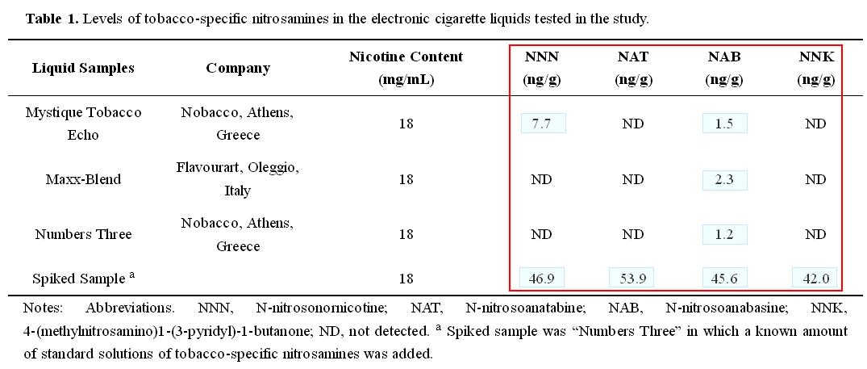nitrosamine-niveau-in-dampvloeistof