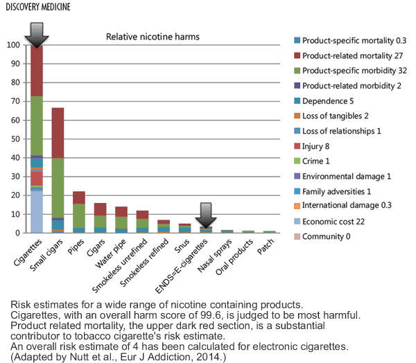 Risk estimates for a wide range of nicotine containing products