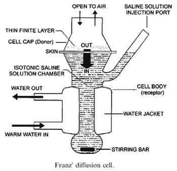 franz-diffusion-cell