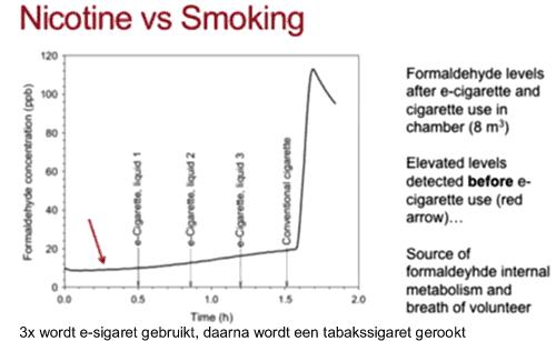 nicotine tov roken, formaldehyde nivea´s