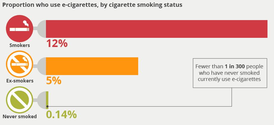 e-sigaret-gebruik-engeland