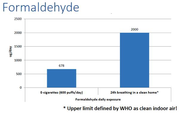 formaldehyde-indoors