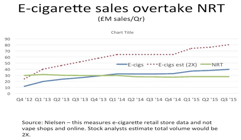 e-cigarette-sales-overtake-NRT