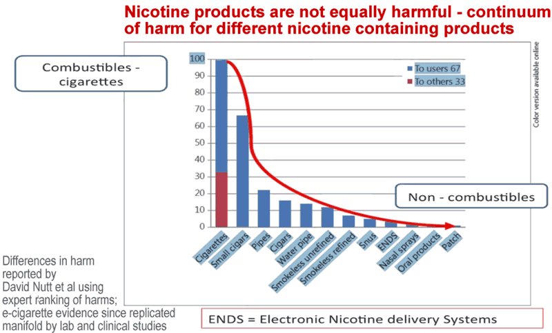 nicotine-products-are-not-equally-harmful
