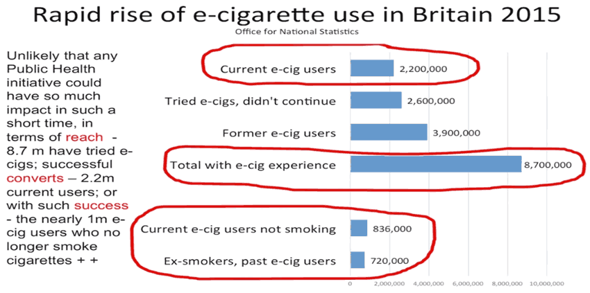 rapid-rise-e-cigarette-use-britain-2015