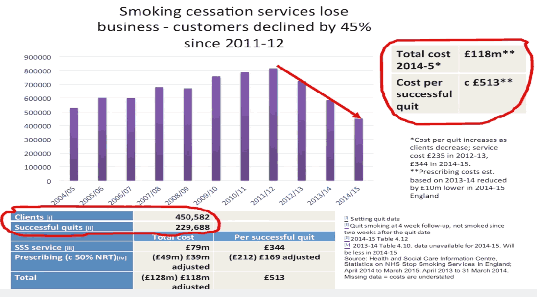 smoking-cessation-services-lose-business