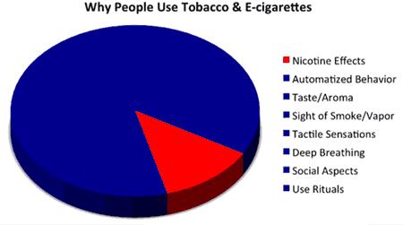 why-peopl-use-cigarettes-and-e-cigarettes