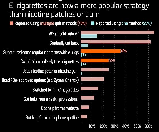 e-sigaretten-meest-populair