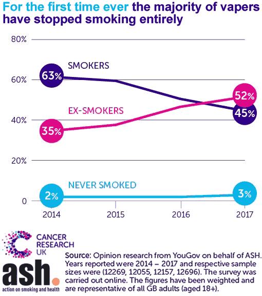 Duidelijk effect van de enorme toename van e-sigaretten gebruik vanaf 2015.