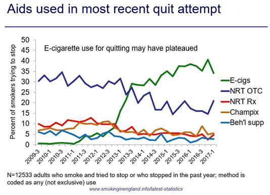 2017 UK rookstopmiddelen, e-sigaret meest gebruikt.