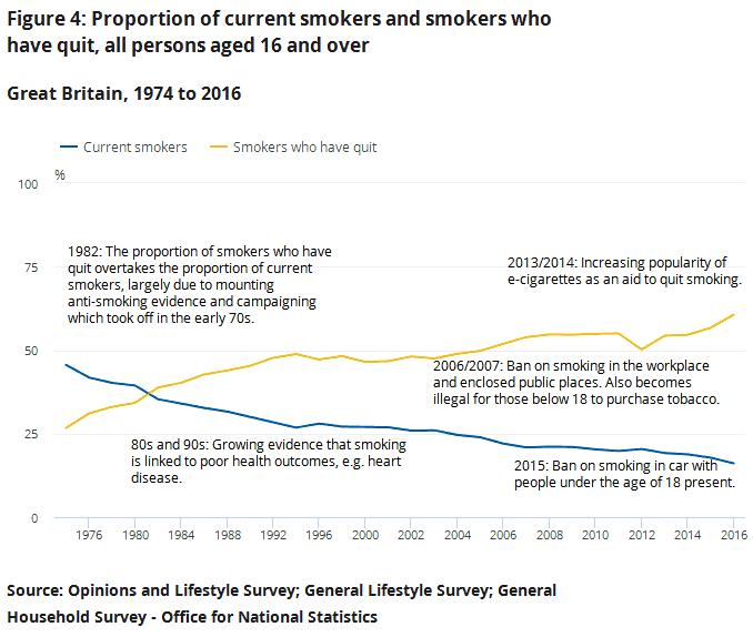 UK - mensen die met roken gestopt zijn 1974-2016