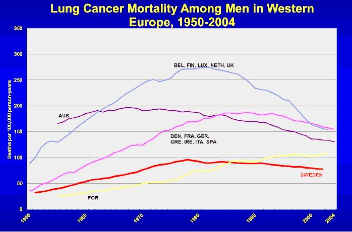 Longkanker 1950-2004 inde EU. Opvallend is Zweden