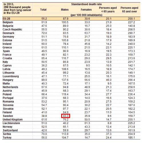 lonkanker-EU-zweden