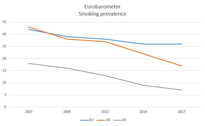 EU-barometer rokersaantallen