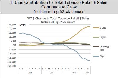 VS-daling-verkopen-sigaretten
