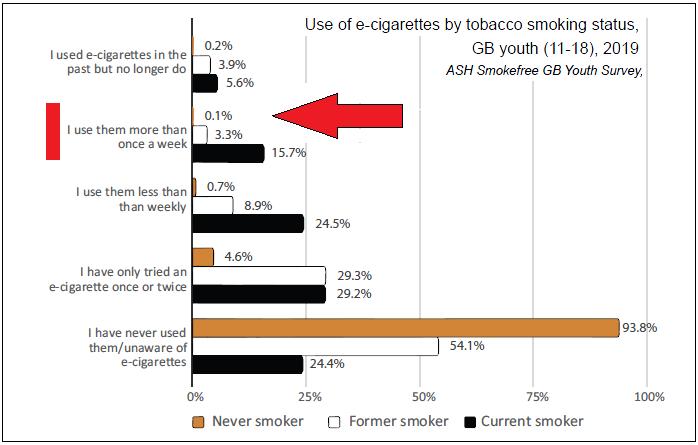 Jongeren 1-18jaar.  Regelmatige gebruikers zijn ex rokers