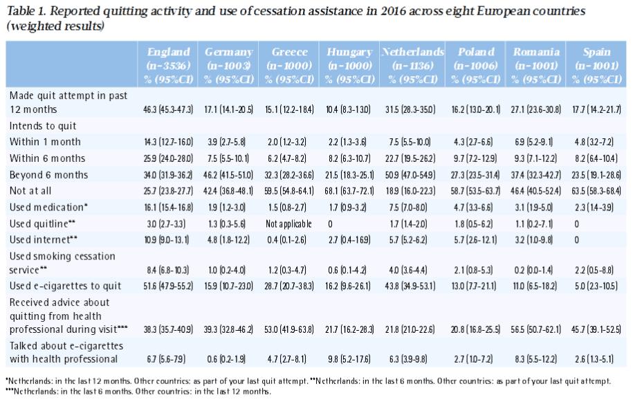 44procent-Nederlanderders-gebruikt-esigaret-als-rookstopmiddel