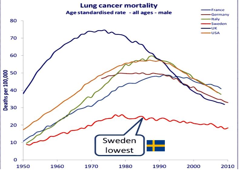 Zweden minste longkanker